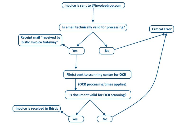 Invoicedrop Error Documentation How Can We Help - Invoice gateway